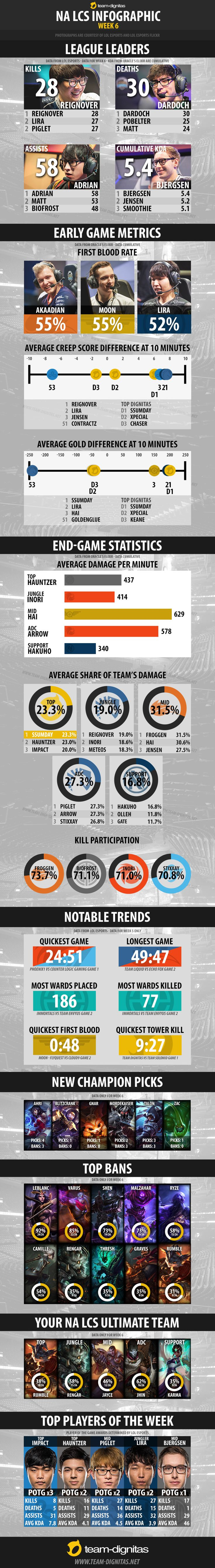 2017 NA LCS Spring Split Infographic - Week 6 http://imgur.com/a/j5JZ0 #games #LeagueOfLegends #esports #lol #riot #Worlds #gaming