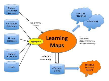 learning map - Pesquisa Google