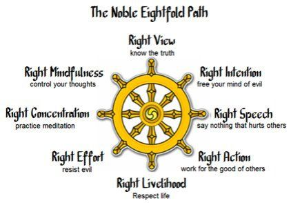 The Noble Eightfold Path describes the way to the end of suffering, as it was laid out by Siddhartha Gautama. It is a practical guideline to ethical and mental development with the goal of freeing …