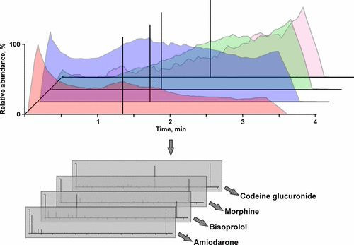 Paper Spray Ionization Coupled to High Resolution Tandem Mass Spectrometry for Comprehensive Urine Drug Testing in Comparison to Liquid Chromatography-Coupled Techniques after Urine Precipitation or Dried Urine Spot Workup