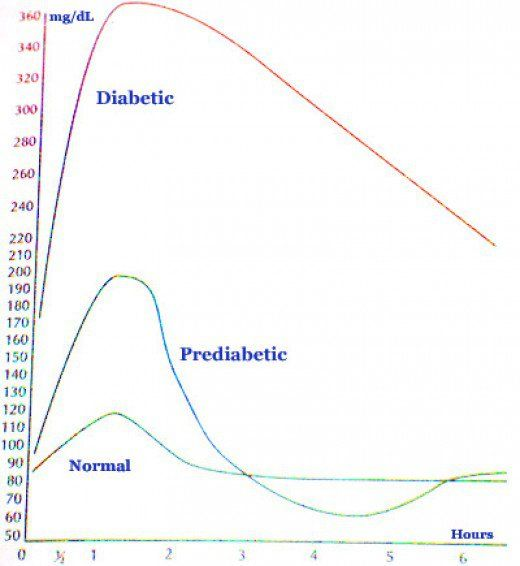 Diabetic blood-glucose levels chart
