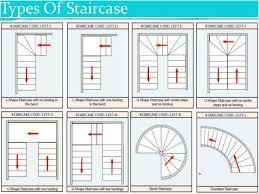 Résultats De Recherche Du0027images Pour « Type Of Stairs »