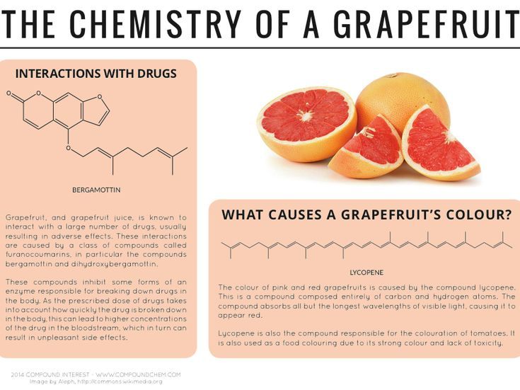 The chemistry of a grapefruit
