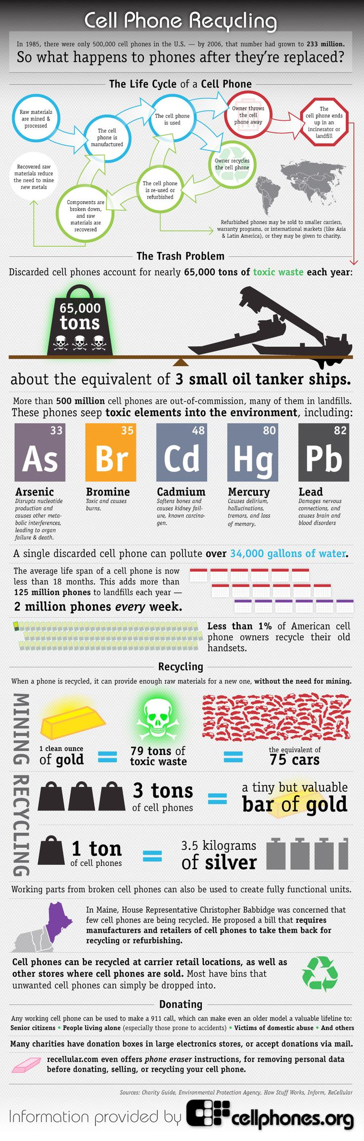 The Life Cycle of a Cell Phone - Please Recycle!