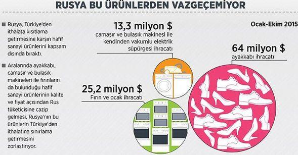 Rusya bu Türk şirketlere yaptırım uygulamayacak I Mynet Finans