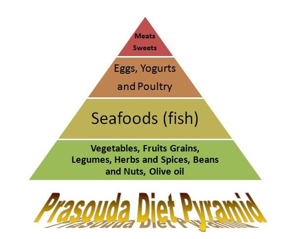 Prasouda weight loss program evaluation. http://www.how-to-lose-weight-in-a-week.net/prasouda-diet.html Prasouda Diet: Prasouda Diet Pyramid