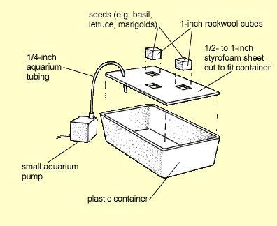 Floating styrofoam raft alternative for Hydroponic raft system design