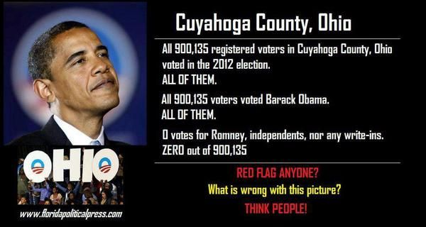 All 900,135 registered voters in Cuyahoga, Ohio voted in 2012 election. All of them and All voted for Obama!!!!!!!Red flag anyone? The stench is only going to get worse as we uncover more VoterFraud,,,,googled this & found different numbers (236,478 for Obama) but Romney would have won Ohio w/out Cuyahoga County (east Cleveland)......numbers still seem too high for O.....good place for a recount imo