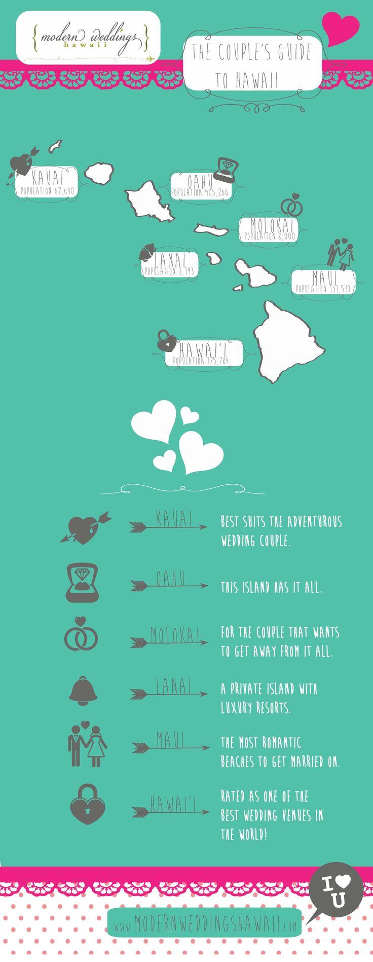 {Modern Weddings Hawaii} PRESENTS The Couple's Guide to Hawaii.