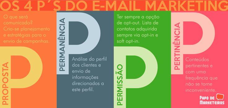 Quatro P's do Email Marketing #Infografico