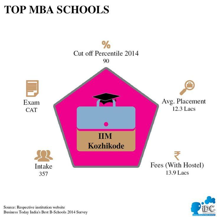 #MBA #TopBSchools #MBAInIndia