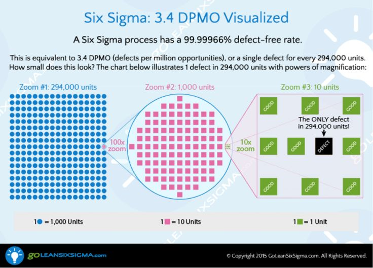 163 best LEAN Six Sigma images on Pinterest Productivity - six sigma consultant sample resume