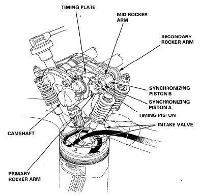 Honda Engine Diagram. Honda. Automotive Wiring Diagrams