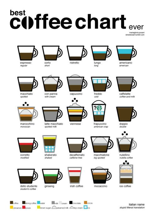 17 Best ideas about Coffee Chart on Pinterest Whats a latte, Barchart coffee and Coffee