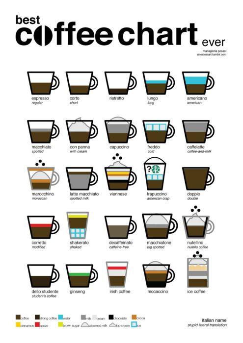 coffee types chart