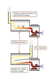 Image result for reverse flow smokers