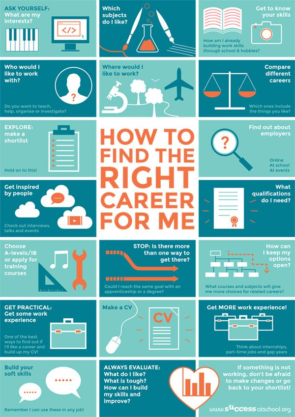 Best career options in usa