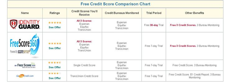 Your free credit report gov annual isn't enough. You need to see your free credit score gov as well.