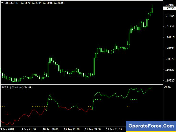 Download Rsi With Trend Catcher Signal Trading Forex Indicator Mt4