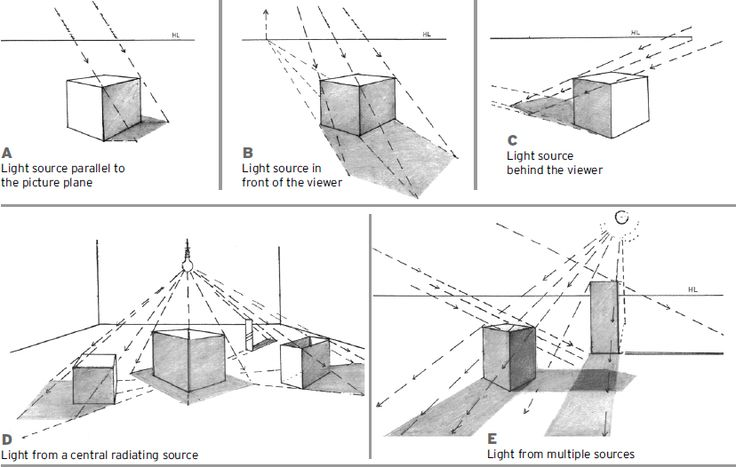 drawing perspective explained - Google Search