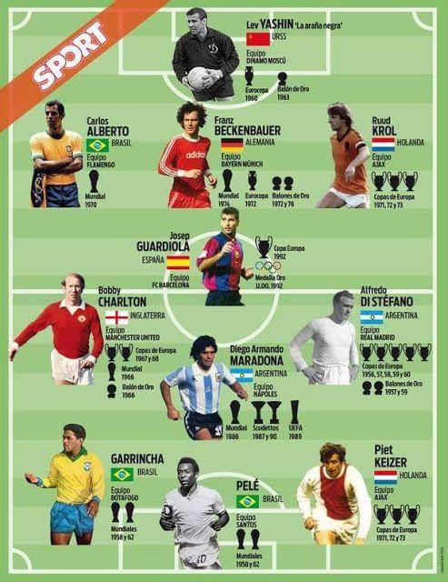 El Once Ideal de Johan Cruyff