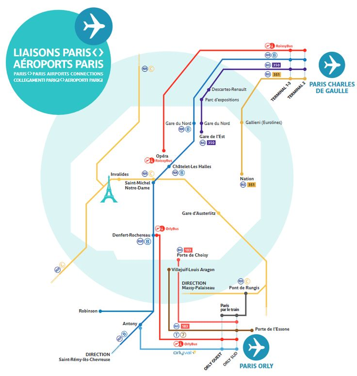 Enlaces con los aeropuertos con transporte público en París.