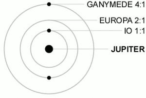 Io's Laplace resonance with Europa and Ganymede.  Io is in a 2:1 mean-motion orbital resonance with Europa and a 4:1 mean-motion orbital resonance with Ganymede, completing two orbits of Jupiter for every one orbit completed by Europa, and four orbits for every one completed by Ganymede. This resonance helps maintain Io's orbital eccentricity (0.0041), which in turn provides the primary heating source for its geologic activity.