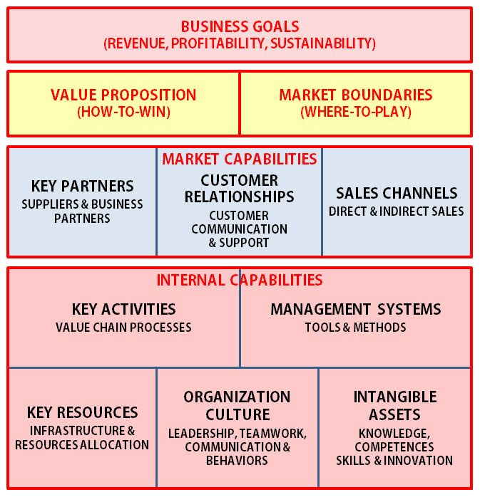 Strategy and the Business Model | Mihai Ionescu | LinkedIn