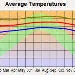 Average Temperature in Hilo