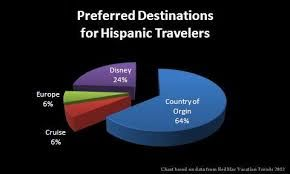 Multicultural Travel, Tourism and Hospitality News: How To Cater To A Growing Hispanic Population