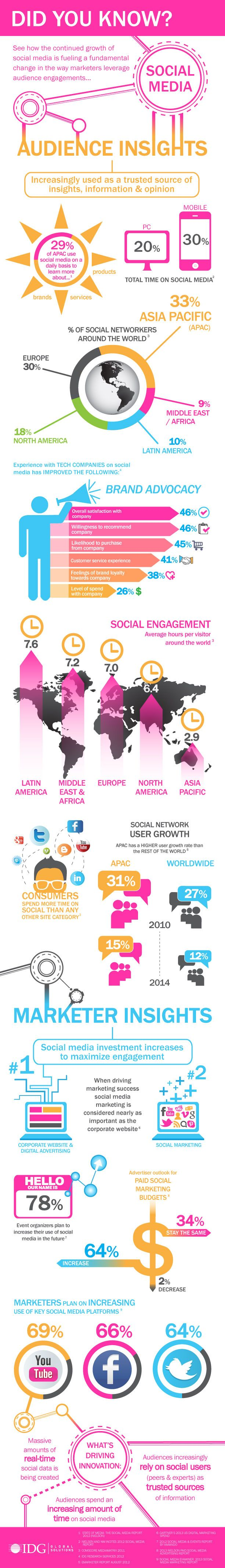 Marketer and Audience Insights on Social Media Worldwide [#infographic]