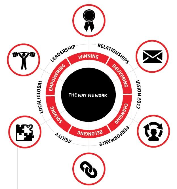 #infographic #icon #design