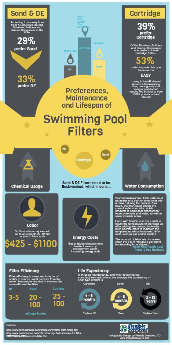 1000 Ideas About Pool Filters On Pinterest Pool Decks
