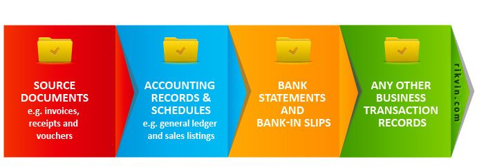 why study accounting in singapore Discover sim who we are find out about sim and its entities why sim find out why we should be your choice private education and training provider.