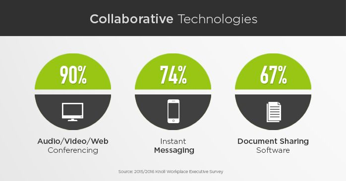 Organizations use a variety of collaborative technologies to support teamwork. Take a look at the 3 most popular ways to stay connected.