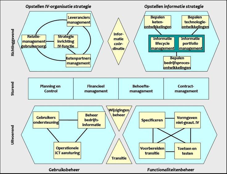 BiSL model volgens ASL/BiSL Foundation