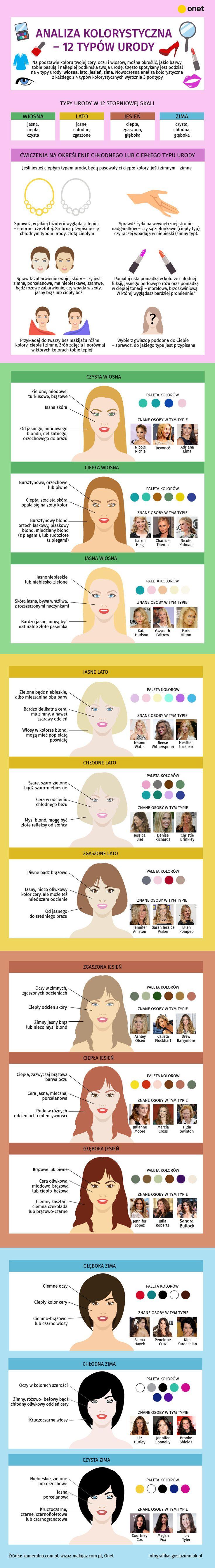 Na podstawie koloru oczu, włosów i cery można określić jakie barwy do ciebie pasują i najlepiej podkreślają twoją urodę. Znajomość swojego typu urody jest punktem wyjścia do doboru odpowiedniego makijażu i stylizacji, które podkreślą atuty. Sprawdź, jaki jest twój typ urody!