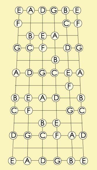 Notes of the Guitar #guitartuner | Guitar Tuner | Pinterest ...