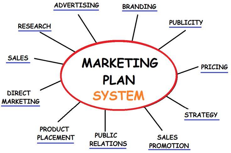 Marketing Ideas | Marketing ideas