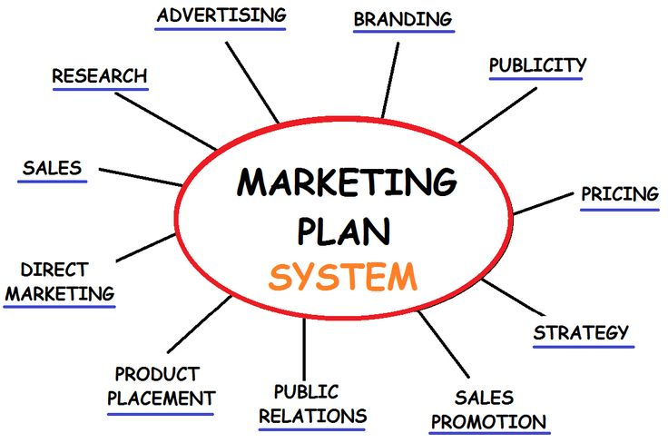 Marketing Ideas | Marketing ideas - For Help on taking your Business to the next dimension call (615) 569-6409 for Free Consultation