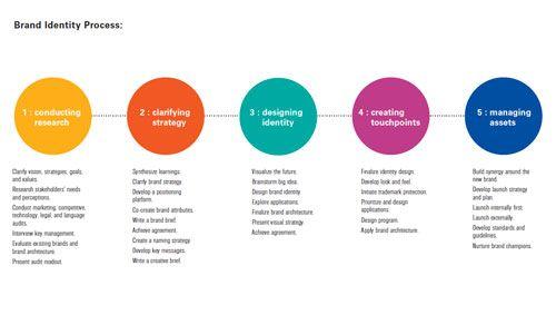 A process for designing successful identities - Designing Brand Identity - Alina Wheeler (via LogoDesignLove)
