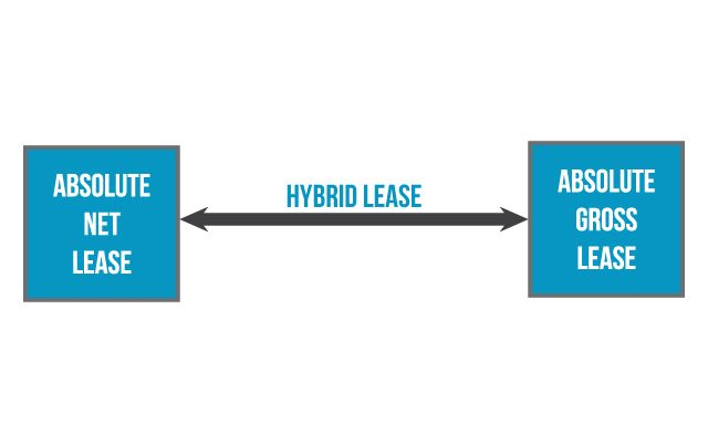 We'll go over the basics of the triple net lease and show its implications and examples in use.