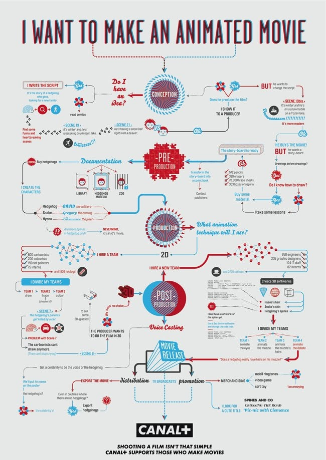 flowchart,animated movie,canal+