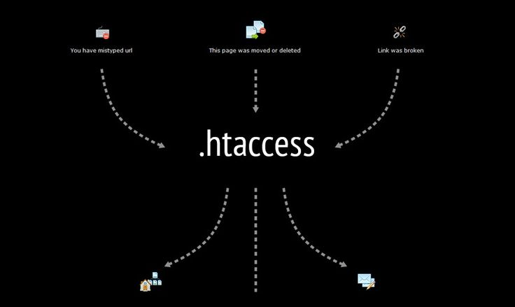 Useful .htaccess Snippets Collection. 15 Tricks to Take Better Control of Your Site