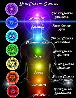Learn to read aura's & chakra's