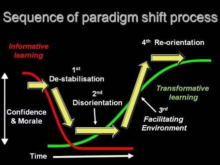 paradigm shift - Google Search
