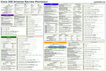 Helpful Packet Life cheat sheets for Networking (protocols, applications, syntax, etc)