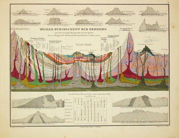 Old map by Humboldt, A. von. - Atlas zu Alexander von Humboldt's Kosmos.