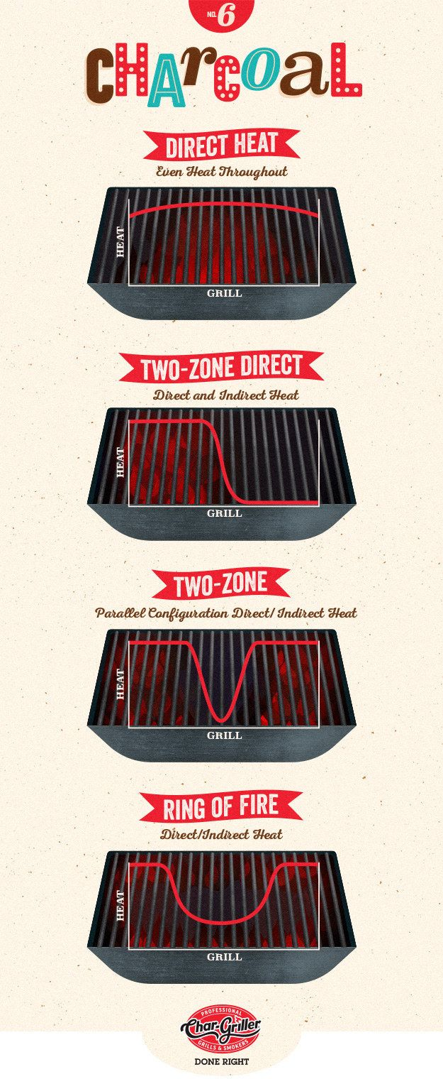 7 Charts For Anyone Who Loves To Barbecue