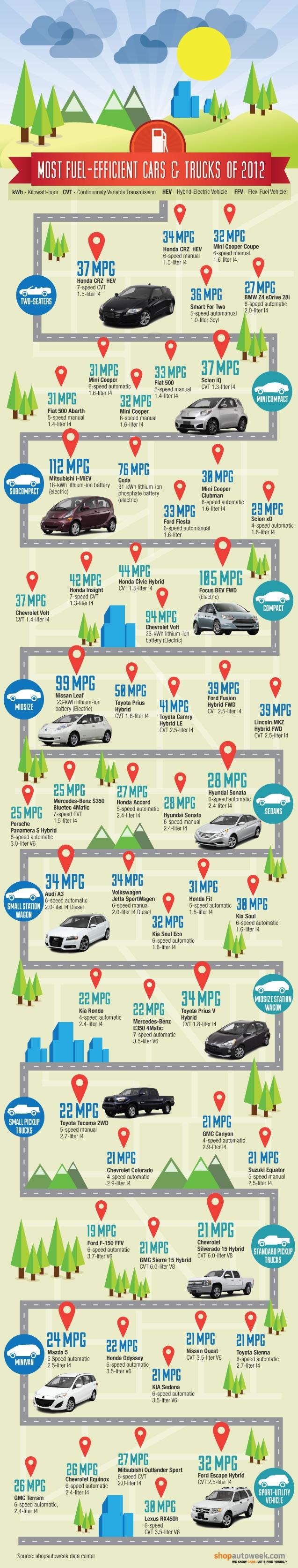 2012 most fuel efficient vehicles